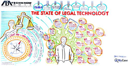 TheStateofLegalTechnology